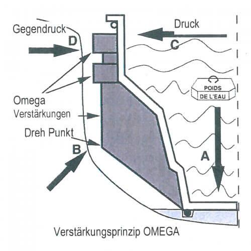 patentiertes Verstaerkungsprinzip